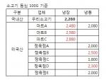 서울지역 유통점별 소고기 가격 비교