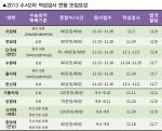 2013학년도 수시2차 적성검사 전형을 실시 중인 대학 모집요강(www.tjlab.co.kr)