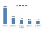 직장인 절반, 연말에 겨울여행 계획···제주도·동남아 '인기'