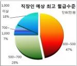 직장인 47%, 생애 최고 기대월급 500만원 이하