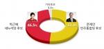 18대 대선 득표율 예상(12.18 모노리서치 조사결과)