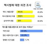 """국민 65.8%, """"택시, 대중교통 아니다"""""""