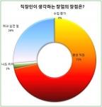 직장인 71%, 창업이 좋은 이유는 '평생 직장'