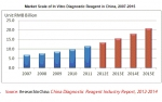 Market Scale of In Vitro Diagnostic Reagent in China, 2007-2015