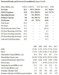 Financial Results and Forecast (Consolidated) (Japan GAAP)