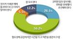 모노리서치(대표 이형수)가 지난 2월 13일 전국 성인남녀 1,078명을 대상으로 최근 여야 정치권에서 떠오르고 있는 '개헌론' 관련 여론조사를 실시한 결과, 56.2%가 '필요성에 공감하지만 시간을 두고 여론을 충분히 수렴해야 한다'고 밝혔다.