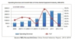 Operating Revenue and Growth Rate of China Dental Equipment Industry, 2006-2012
