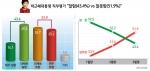"""박근혜 대통령 직무평가 : """"잘함(43.4%) vs 잘못함(51.9%)"""""""