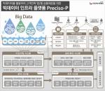 빅데이터 활용 실시간 정보서비스 인프라 시스템 구축