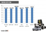 디젤자동차의 인기로 디젤중고차 잔존가치율이 높아지고 있다.