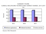 SUMMARY FIGURE. CLINICAL HEALTHCARE TECHNOLOGIES MARKET SHARES, 2011-2017
