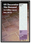 US Decorative Tile Demand (2.3 billion square feet, 2012)