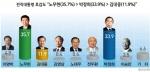 전직대통령 호감도 : 노무현대통령 35.7%로 오차범위 내 계속 선두