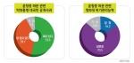 윤창중 파문 관련 대국민 공개사과, 해야(53.6%) vs 할 필요 없다(39.1%)