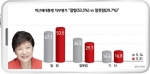 """박근혜 대통령 직무평가 """"잘함(53.5%) vs 잘못함(29.7%)"""""""