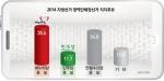 """2014 광역단체장선거 """"새누리당(38.6%) > 安신당(34.0%) > 민주당(11.7%)"""""""