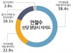 여론조사 전문기관 모노리서치는 지난 5월 29일 전국 성인남녀 1,101명을 대상으로 안철수 신당 창당 시 안철수 신당 지지 여부를 묻는 조사를 실시한 결과 58.4%가 '지지정당을 바꿀 생각이 없다', 22.9%가 '지지정당을 바꿀 생각이다', 16.1%가 '좀 더 지켜본 후 판단', 2.6%가 '잘 모름'이라고 응답했다.