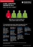 국제투명성기구(TI)가 세계 107개국 일반인 114,300명의 부패 인식과 경험을 조사한 '2013년 세계부패바로미터'(GCB)를 발표하였다. 사진은 GCB 인포그래픽.