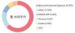 비즈스프링은 2013년 6월의 국내 웹 브라우저 이용현황에 대한 통계를 발표했다.(출처: 인터넷트렌드)>