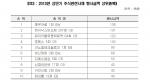 2013년 상반기 주식관련사채 행사금액 상위종목