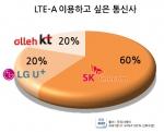 LTE-A 이용하고 싶은 통신사