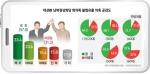 대선 前 남북정상회담 회의록 불법유출 의혹 공감도. 공감(57.0%) vs 비공감(31.2%)
