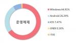 7월의 운영체제 점유율(출처: 인터넷트렌드).