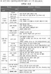 보건 과목 내용체계(교육과학기술부 고시 제 2011-361호)