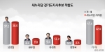 새누리당 경기도지사 후보적합도 - 남경필이 37.2%로 독주하고 있다.