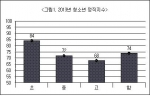 대한민국 청소년들의 정직지수와 윤리의식이 낮고 학년이 올라갈수록 떨어지고 있어 대책이 심각한 것으로 조사되었다.