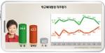 朴대통령 직무평가 잘 함(46.6%), 잘 못함(43.3%), 긍정평가지수 1.08로 사상 최저를 나타냈다.