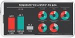 밀양송전탑 관련 양측주장 공감도- 한국전력 주장에 더 공감(42.3%) vs 밀양주민 주장에 더 공감(46.1%)