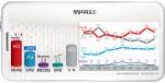 9월말 대비 새누리당 지지율은 5.4~7.5%p 급락한 반면, 민주당과 안철수신당은 소폭 동반상승한 것으로 나타났다.