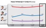 화성(갑) 국회의원보궐선거 가상대결 추이