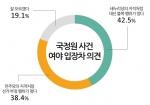 국정원 사건 여야 입장차 의견