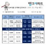 11월 7일 은행별 담보대출금리비교현황을 소개하고 있다.