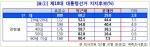 [표1] 제18대 대통령선거 지지후보(%)