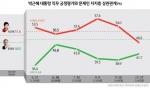 박근혜 대통령 직무 긍정평가와 문재인 지지층 상관관계