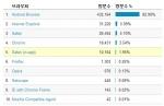 모바일브라우저별 엠플러터 접속 통계(2013.1.1~2013.10.31)