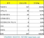 취업사이트 에프엠잡이 김장에 대한 설문조사를 실시했다.