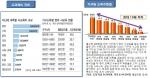 2012년 사교육비 시장현황