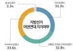 지방선거 야권연대 지지 여부