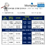11월 28일자 은행별 담보대출금리비교 현황이다.