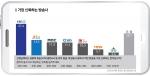 가장 신뢰하는 방송사 KBS(27.4%) vs JTBC(13.3%) vs MBC(11.3%)