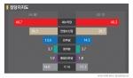 [서울] 정당지지도 새누리당(40.7%) vs 안철수신당(26.3%) vs 민주당(13.5%)