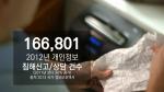 2012년 개인정보 침해 사례를 소개한다.