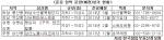 준공 임박 분양(예정)상가 현황