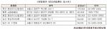 분양중인 지식산업센터 리스트를 소개한다.