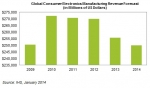 Global consumer electronics manufacturing revenue forecast