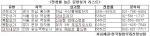 전용률 높은 분양상가 리스트를 소개한다.